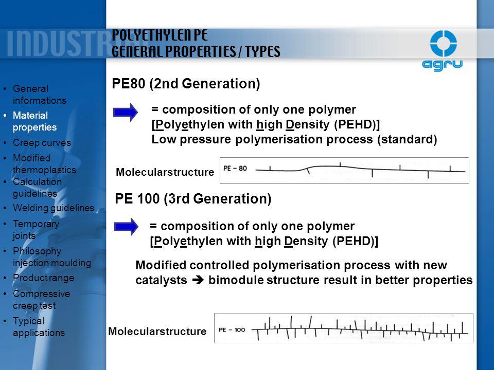 TEMPERATURE LIMITS [°C] PE/PP/PVDF/ECTFE -80 -30 20 70 120 170 Limit [°C] -40 -5 -40 -76 80 110 140 150 Minimum Temperature Maximum Temperature PEPPPVDFECTFE General informationsGeneral informations Material propertiesMaterial properties Creep curves Modified thermoplasticsModified thermoplastics Calculation guidelinesCalculation guidelines Welding guidelines Temporary jointsTemporary joints Philosophy injection mouldingPhilosophy injection moulding Product range Compressive creep testCompressive creep test Typical applicationsTypical applications Limit [°C]