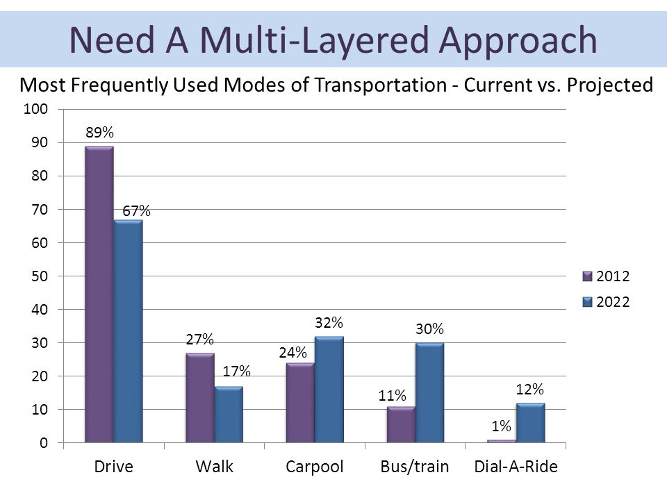 Most Frequently Used Modes of Transportation - Current vs. Projected Need A Multi-Layered Approach