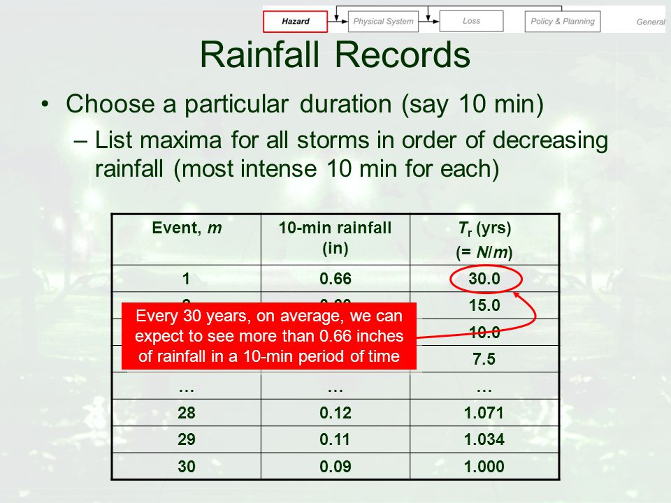 Rainfall Records Choose a particular duration (say 10 min) –List maxima for all storms in order of decreasing rainfall (most intense 10 min for each) Event, m10-min rainfall (in) T r (yrs) (= N/m) 10.6630.0 20.6015.0 30.5510.0 40.507.5 ……… 280.121.071 290.111.034 300.091.000 Every 30 years, on average, we can expect to see more than 0.66 inches of rainfall in a 10-min period of time