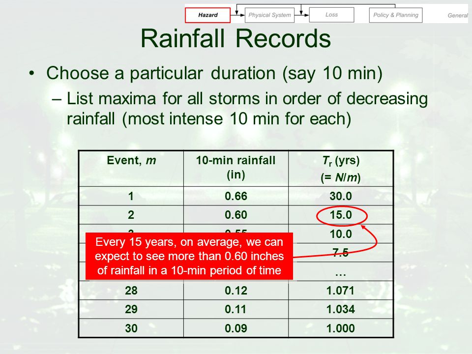 Rainfall Records Choose a particular duration (say 10 min) –List maxima for all storms in order of decreasing rainfall (most intense 10 min for each) Event, m10-min rainfall (in) T r (yrs) (= N/m) 10.6630.0 20.6015.0 30.5510.0 40.507.5 ……… 280.121.071 290.111.034 300.091.000 Every 15 years, on average, we can expect to see more than 0.60 inches of rainfall in a 10-min period of time