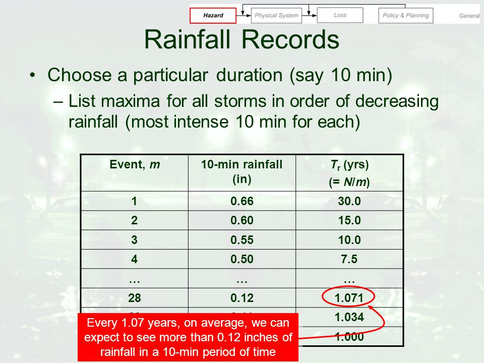 Rainfall Records Choose a particular duration (say 10 min) –List maxima for all storms in order of decreasing rainfall (most intense 10 min for each) Event, m10-min rainfall (in) T r (yrs) (= N/m) 10.6630.0 20.6015.0 30.5510.0 40.507.5 ……… 280.121.071 290.111.034 300.091.000 Every 1.07 years, on average, we can expect to see more than 0.12 inches of rainfall in a 10-min period of time