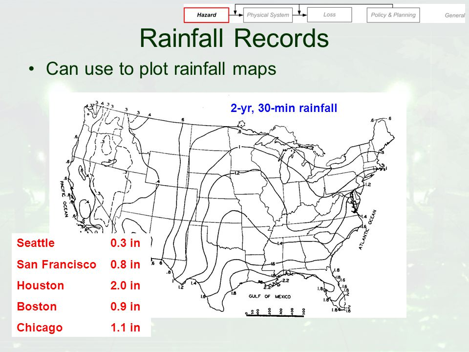 Rainfall Records Can use to plot rainfall maps 2-yr, 30-min rainfall Seattle0.3 in San Francisco0.8 in Houston2.0 in Boston0.9 in Chicago1.1 in