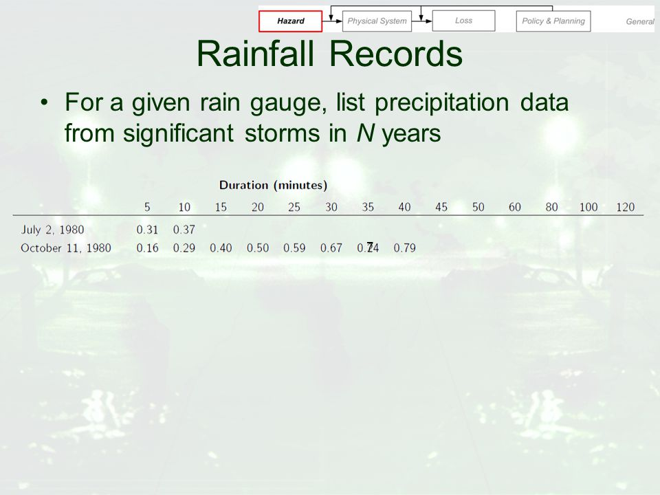 Rainfall Records For a given rain gauge, list precipitation data from significant storms in N years 7