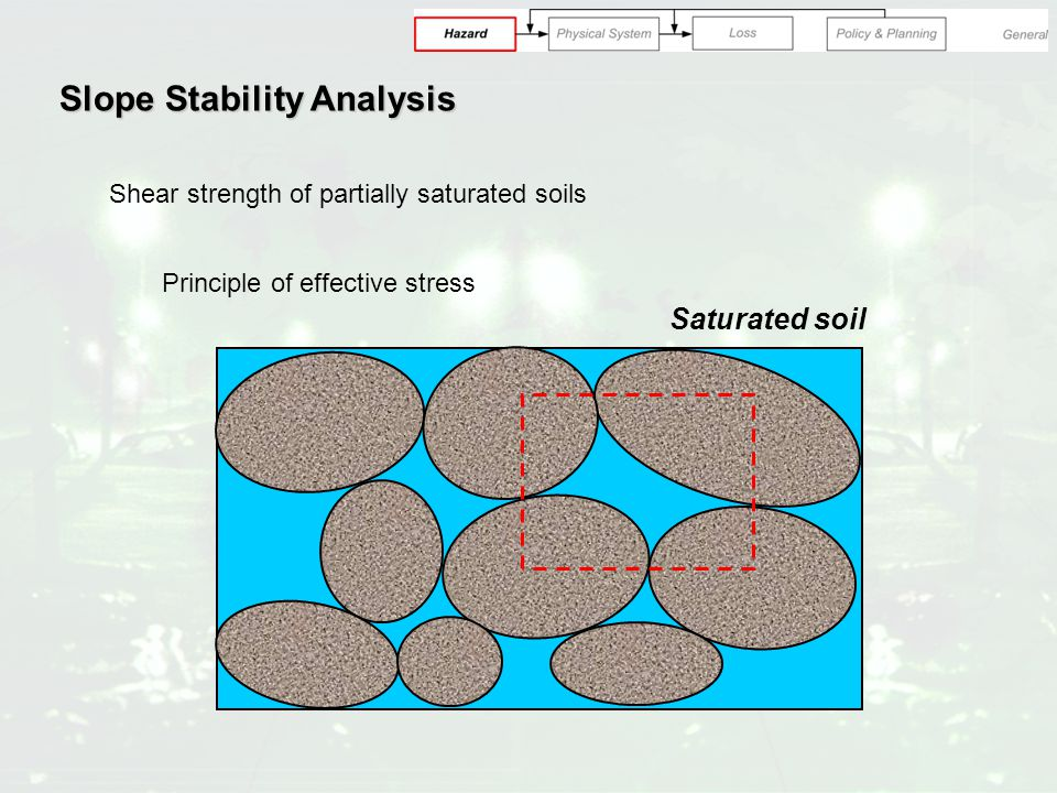 Slope Stability Analysis Shear strength of partially saturated soils Principle of effective stress Saturated soil