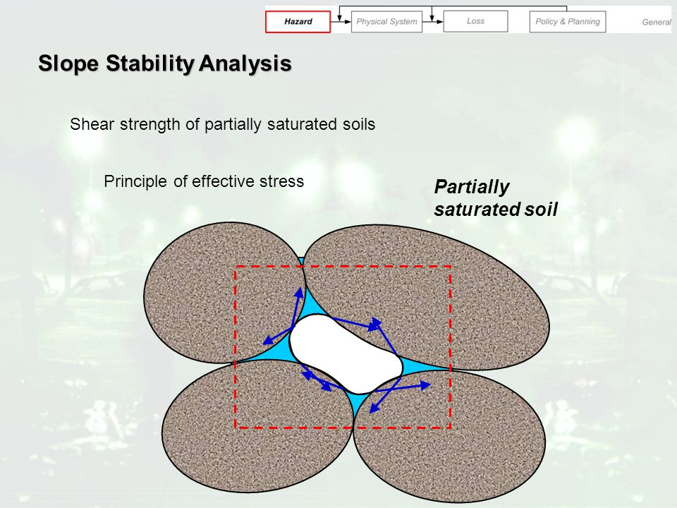 Slope Stability Analysis Shear strength of partially saturated soils Principle of effective stress Partially saturated soil
