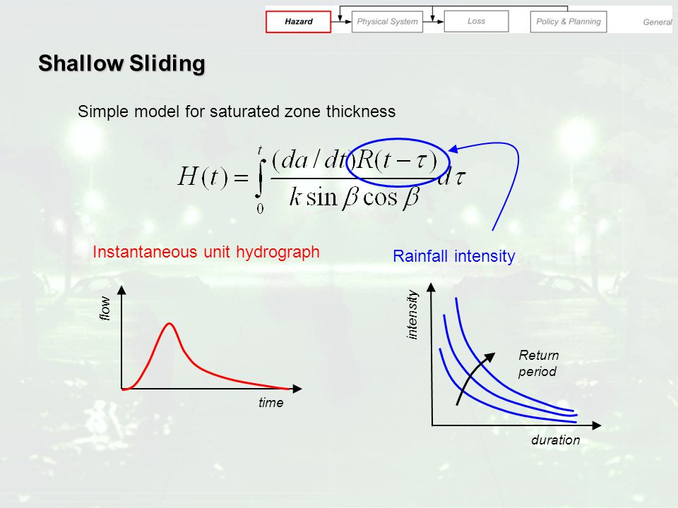 Shallow Sliding Simple model for saturated zone thickness Instantaneous unit hydrograph time flow Rainfall intensity duration intensity Return period