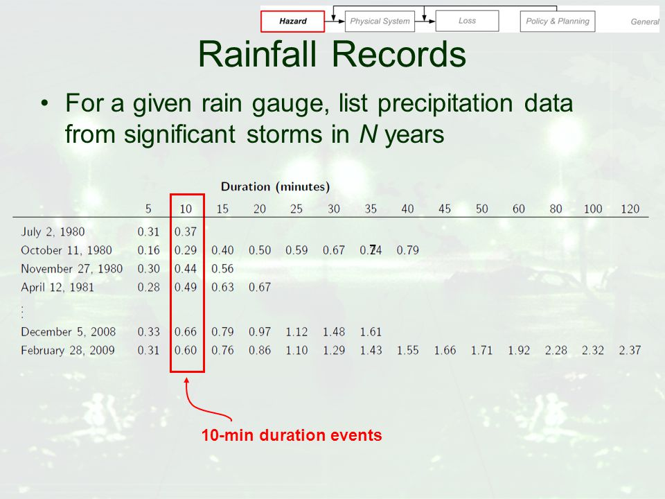 Rainfall Records For a given rain gauge, list precipitation data from significant storms in N years 10-min duration events 7