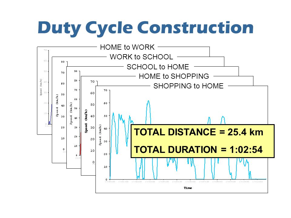Duty Cycle Construction HOME to WORK WORK to SCHOOL SCHOOL to HOME HOME to SHOPPING SHOPPING to HOME TOTAL DISTANCE = 25.4 km TOTAL DURATION = 1:02:54