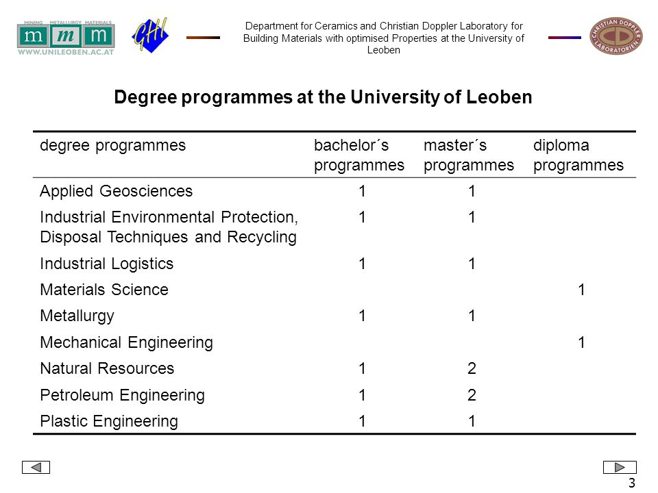 Department for Ceramics and Christian Doppler Laboratory for Building Materials with optimised Properties at the University of Leoben 4 Postgraduate education at the University of Leoben MBA Generic Management (4 terms) Quality management in the chemical laboratory Blasting technology