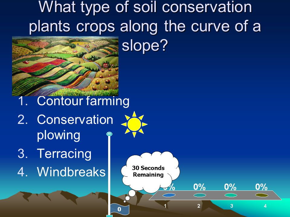 What type of soil conservation plants crops along the curve of a slope? 1.Contour farming 2.Conservation plowing 3.Terracing 4.Windbreaks 0 30 30 Seco