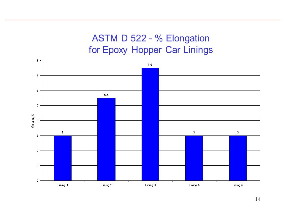 14 ASTM D 522 - % Elongation for Epoxy Hopper Car Linings