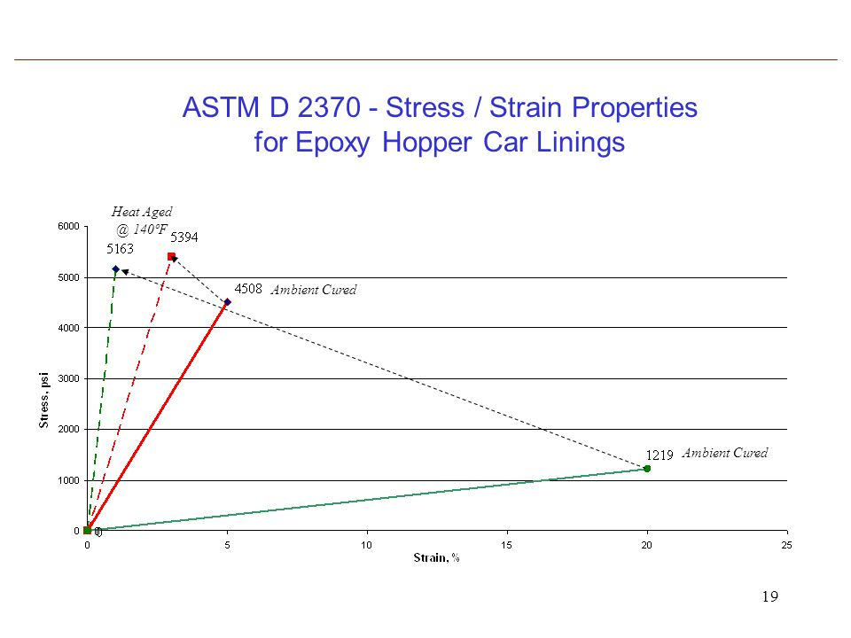 19 ASTM D 2370 - Stress / Strain Properties for Epoxy Hopper Car Linings Heat Aged @ 140ºF Ambient Cured