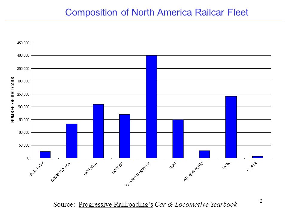 2 Composition of North America Railcar Fleet Source: Progressive Railroading's Car & Locomotive Yearbook