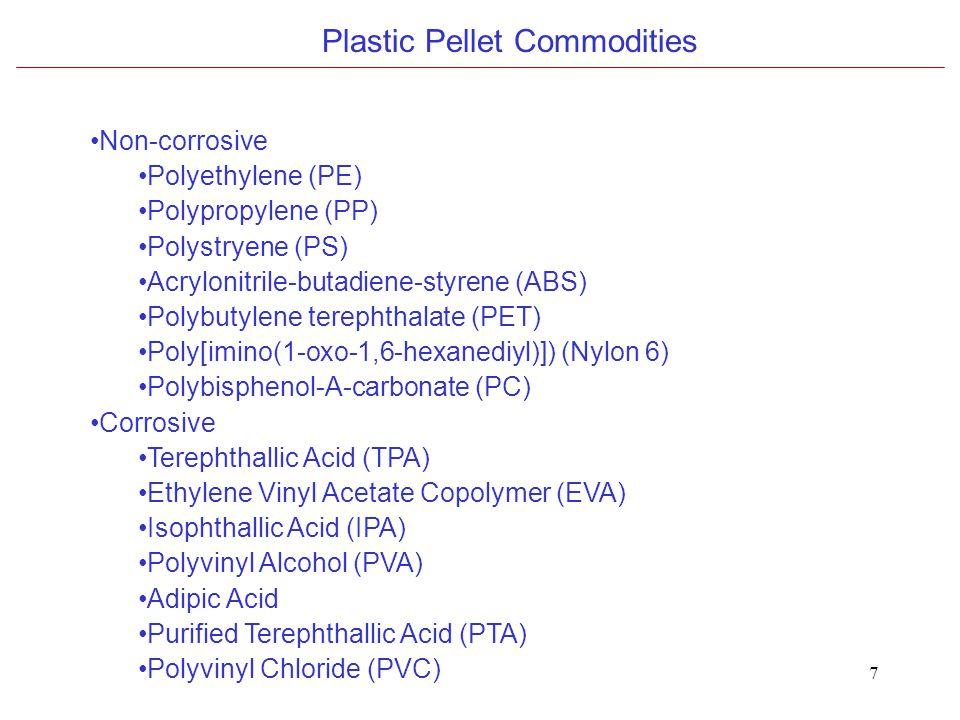 7 Non-corrosive Polyethylene (PE) Polypropylene (PP) Polystryene (PS) Acrylonitrile-butadiene-styrene (ABS) Polybutylene terephthalate (PET) Poly[imino(1-oxo-1,6-hexanediyl)]) (Nylon 6) Polybisphenol-A-carbonate (PC) Corrosive Terephthallic Acid (TPA) Ethylene Vinyl Acetate Copolymer (EVA) Isophthallic Acid (IPA) Polyvinyl Alcohol (PVA) Adipic Acid Purified Terephthallic Acid (PTA) Polyvinyl Chloride (PVC) Plastic Pellet Commodities