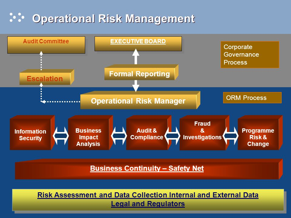 Enterprise-Wide Risk Management Enterprisewide Risk Management Credit Risk Credit spread risk Direct credit risk Credit equivalent expense Settlement