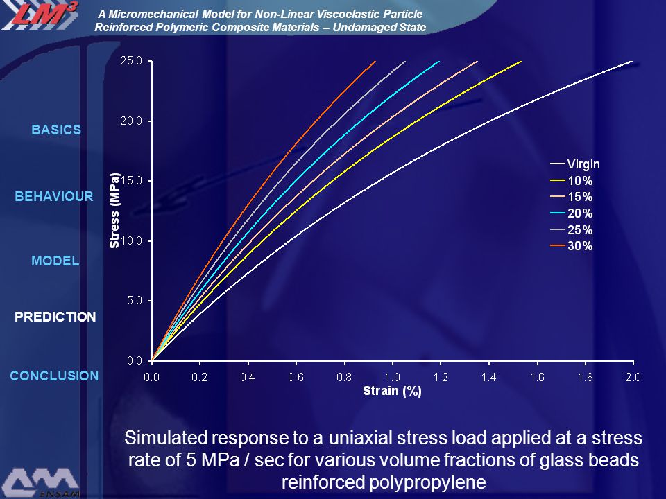 Simulated response to a uniaxial stress load applied at a stress rate of 5 MPa / sec for various volume fractions of glass beads reinforced polypropylene BASICS MODEL PREDICTION CONCLUSION BEHAVIOUR A Micromechanical Model for Non-Linear Viscoelastic Particle Reinforced Polymeric Composite Materials – Undamaged State