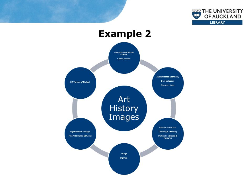 Example 2 Art History Images Copyright Educational License Closed Access Authenticated Users only Own collection Discovery layer Existing collection Teaching & Learning Demand / Value as a resource Image DigiTool Migrated from InMagic Fine Arts Digital Services DR Version of Digitool