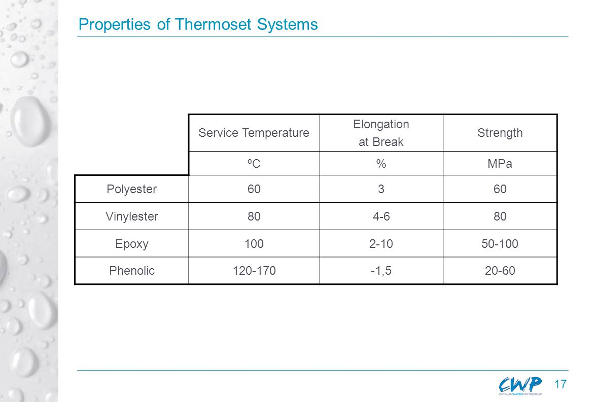 17 Properties of Thermoset Systems Service Temperature Elongation at Break Strength ºC%MPa Polyester603 Vinylester804-680 Epoxy1002-1050-100 Phenolic120-170-1,520-60