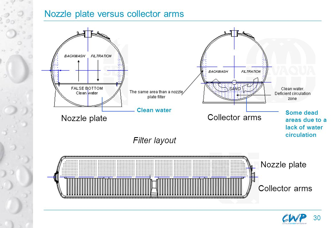 30 Nozzle plate versus collector arms Nozzle plate Collector arms Filter layout Nozzle plate Collector arms Clean water Some dead areas due to a lack of water circulation