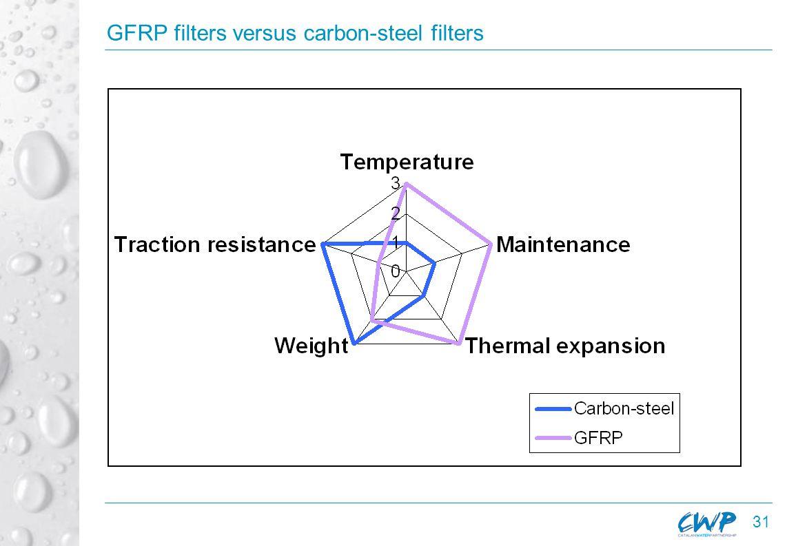 31 GFRP filters versus carbon-steel filters