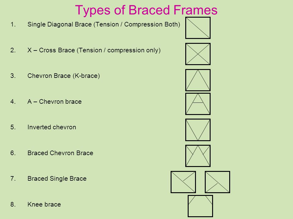 A few facts regarding Bracings 1) Force in Bracings –Compression only Bracings – Concrete –Tension only Bracings – Steel –Pre-stressed bracings are also used for industrial structures (wire-ropes) –Vertical Load carrying braces –Horizontal Load carrying braces Seismic bracing Wind bracing 2) Slenderness of bracing –Effective length for In-Plane action –Effective length for out-of Plane action –Wind load for out-of-plane bending need not be checked (but the wind acting on braces is transferred to the connected joints) –Stiff-bracings –Flexible bracings