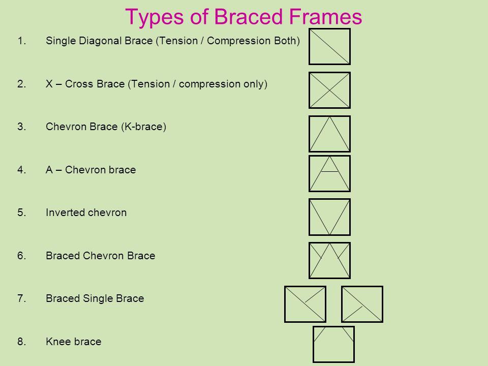 Types of Braced Frames 1.Single Diagonal Brace (Tension / Compression Both) 2.X – Cross Brace (Tension / compression only) 3.Chevron Brace (K-brace) 4