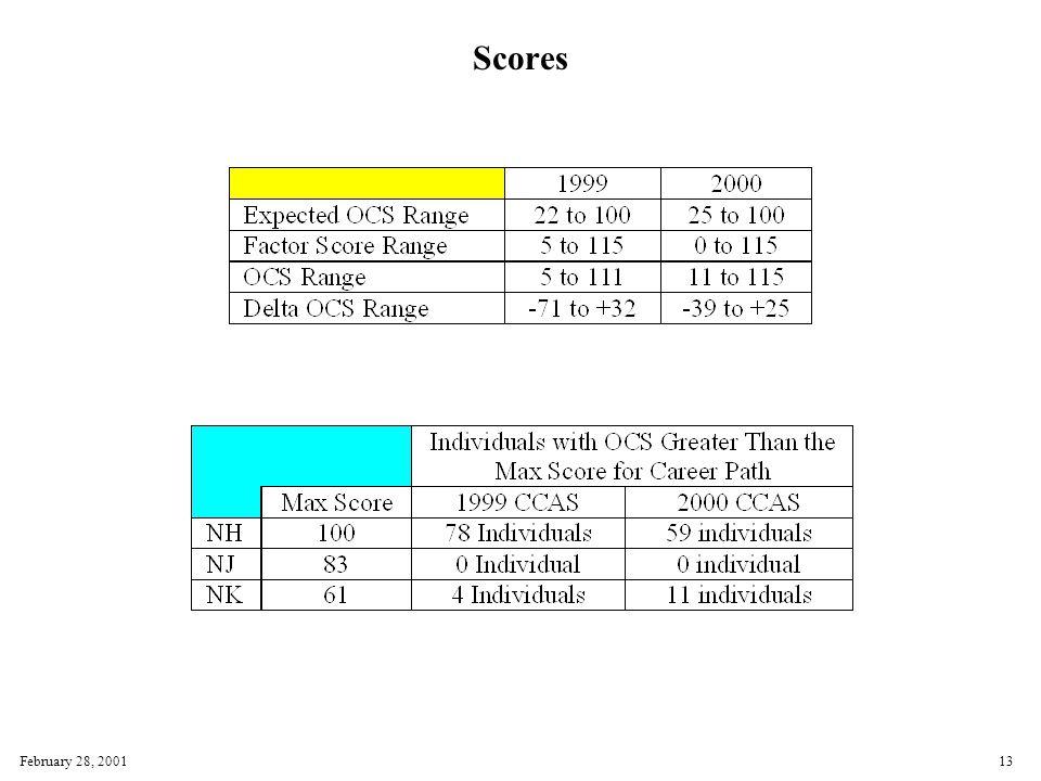 February 28, 200113 Scores