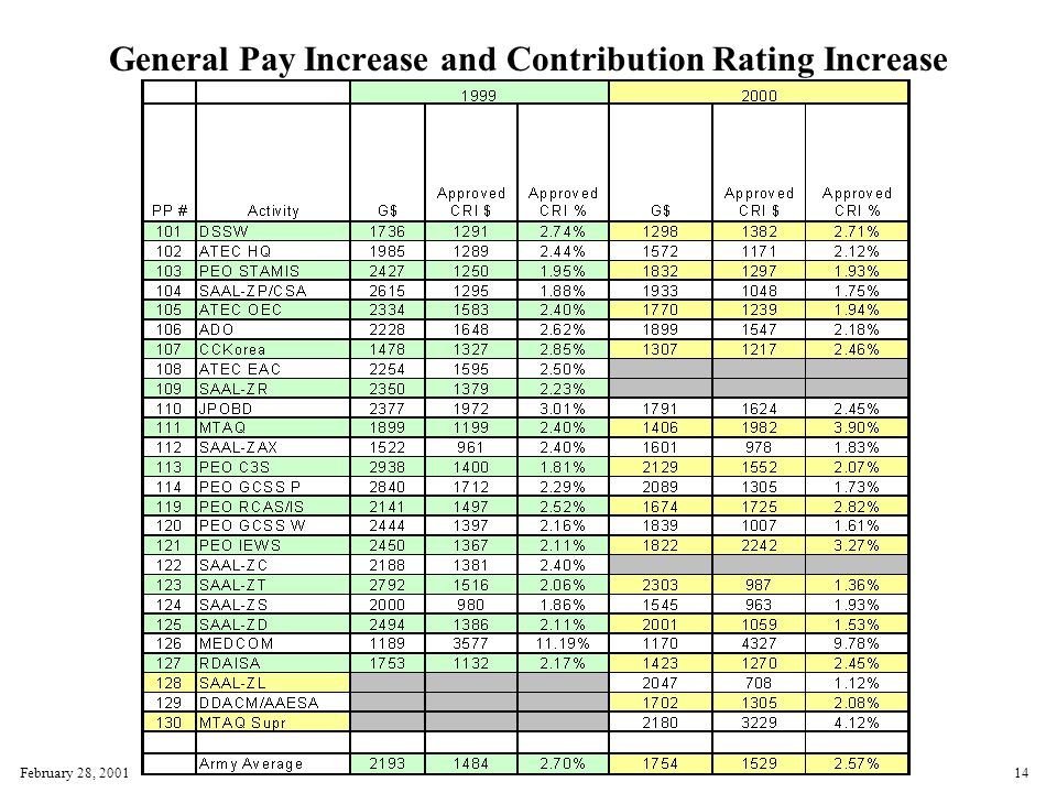 February 28, 200114 General Pay Increase and Contribution Rating Increase