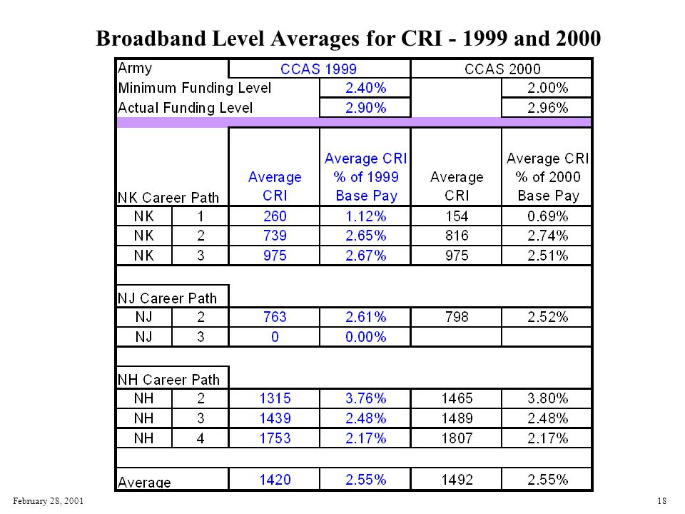 February 28, 200118 Broadband Level Averages for CRI - 1999 and 2000