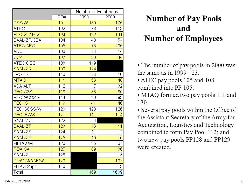 February 28, 20012 Number of Pay Pools and Number of Employees The number of pay pools in 2000 was the same as in 1999 - 23.