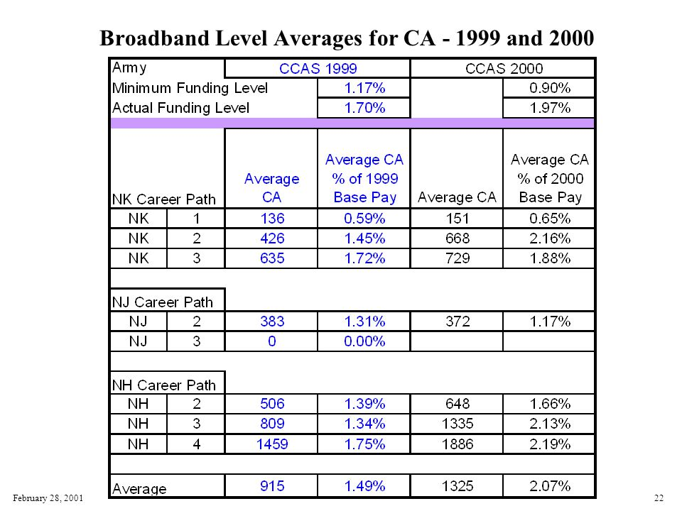 February 28, 200122 Broadband Level Averages for CA - 1999 and 2000