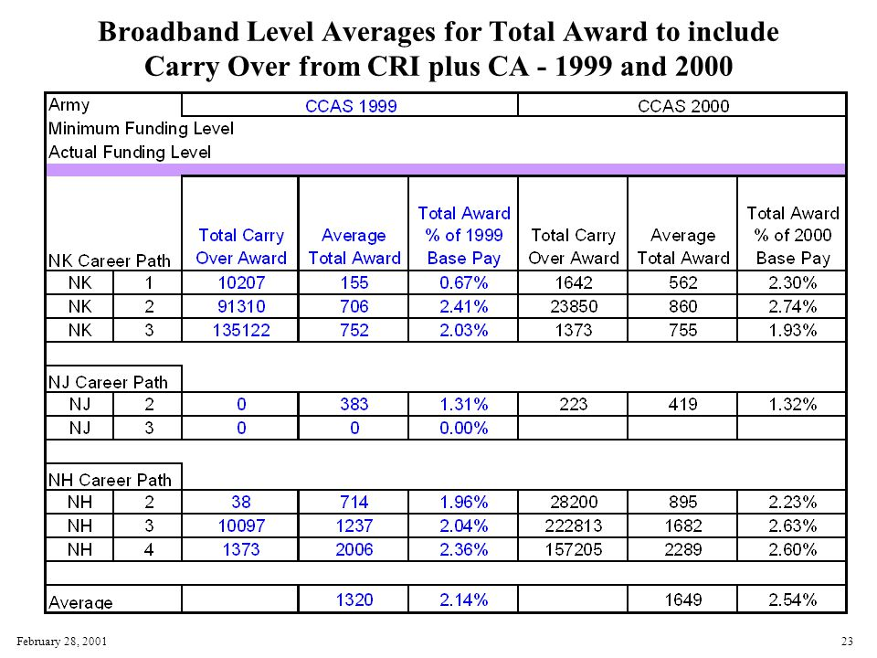 February 28, 200123 Broadband Level Averages for Total Award to include Carry Over from CRI plus CA - 1999 and 2000