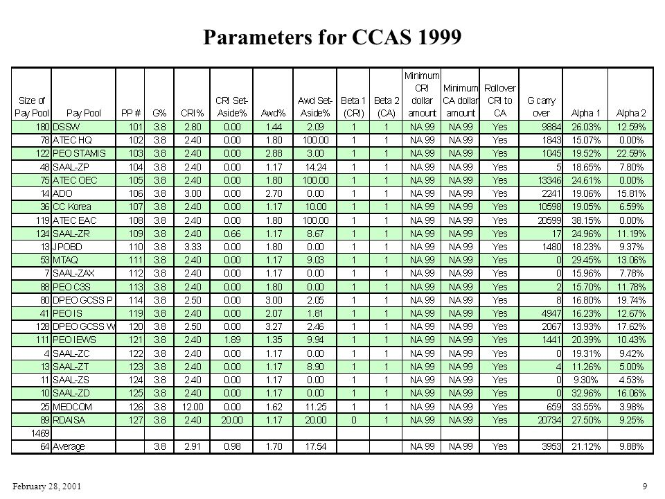 February 28, 20019 Parameters for CCAS 1999