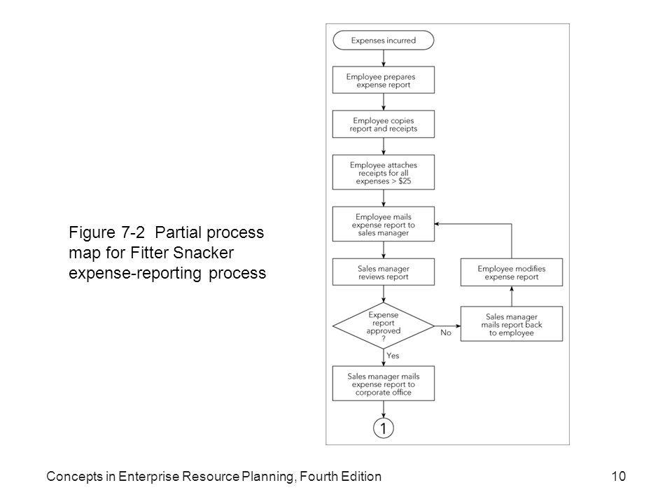 Concepts in Enterprise Resource Planning, Fourth Edition10 Figure 7-2 Partial process map for Fitter Snacker expense-reporting process