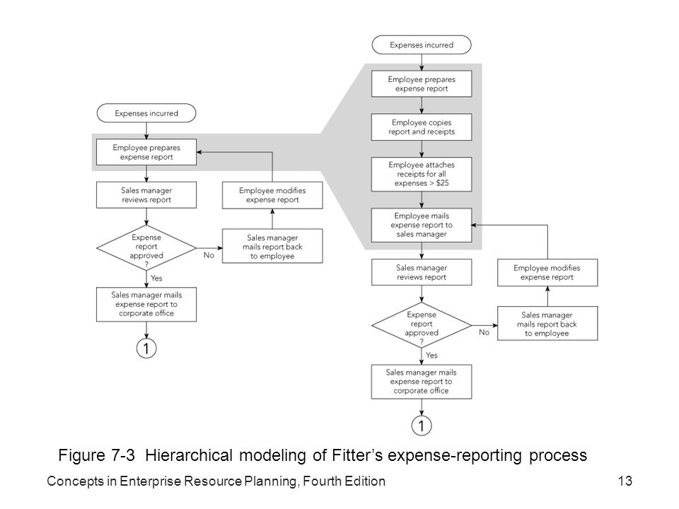 Concepts in Enterprise Resource Planning, Fourth Edition13 Figure 7-3 Hierarchical modeling of Fitter's expense-reporting process
