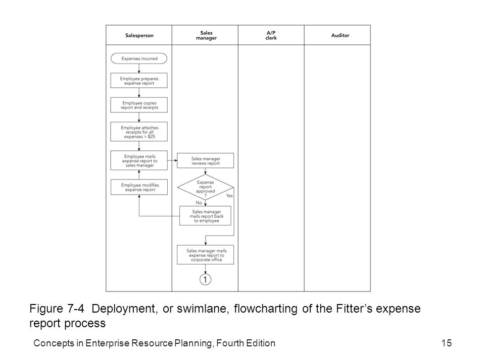 Concepts in Enterprise Resource Planning, Fourth Edition15 Figure 7-4 Deployment, or swimlane, flowcharting of the Fitter's expense report process