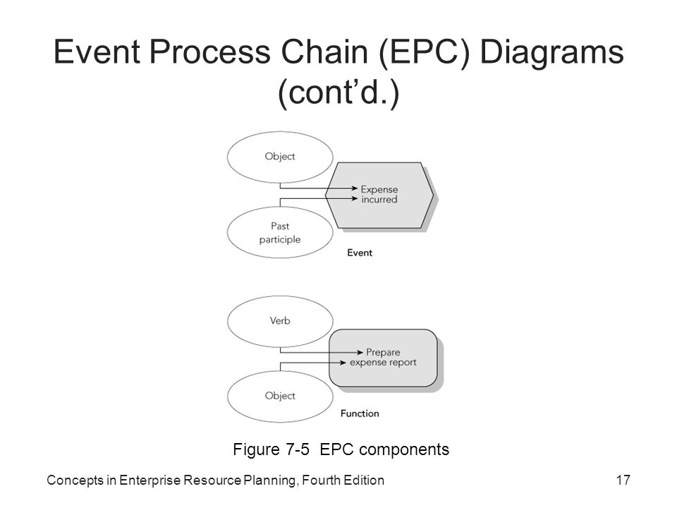 Concepts in Enterprise Resource Planning, Fourth Edition17 Event Process Chain (EPC) Diagrams (cont'd.) Figure 7-5 EPC components