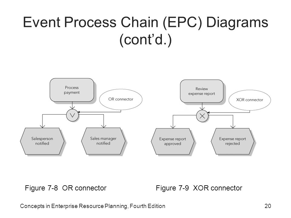 Concepts in Enterprise Resource Planning, Fourth Edition20 Event Process Chain (EPC) Diagrams (cont'd.) Figure 7-8 OR connectorFigure 7-9 XOR connector