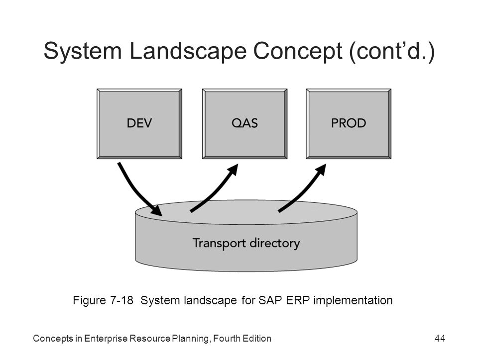 Concepts in Enterprise Resource Planning, Fourth Edition44 System Landscape Concept (cont'd.) Figure 7-18 System landscape for SAP ERP implementation