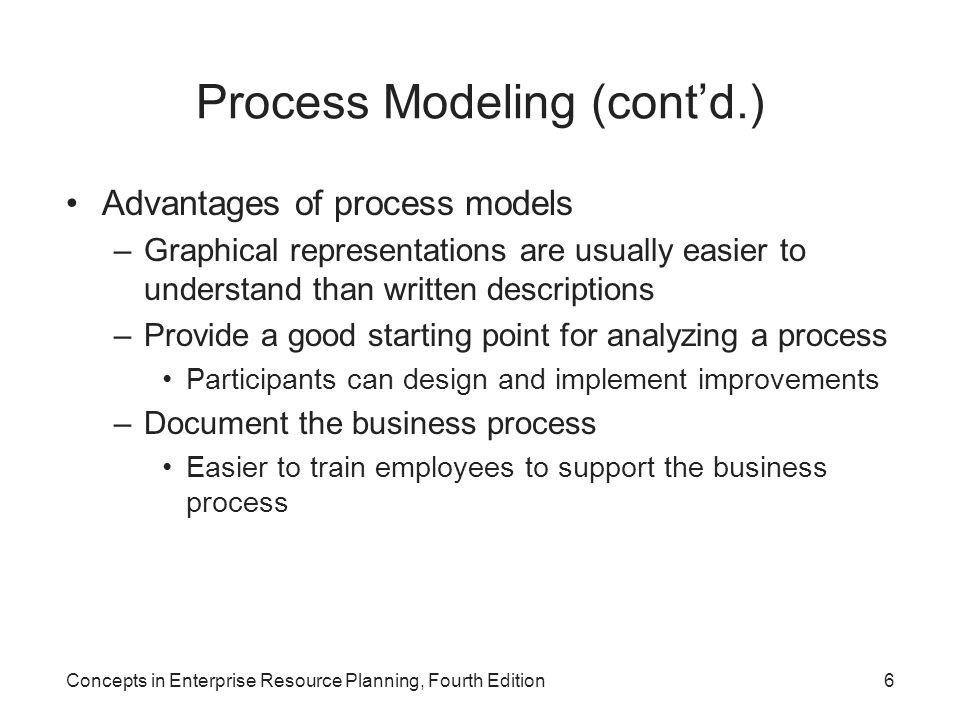 Concepts in Enterprise Resource Planning, Fourth Edition17 Event Process Chain (EPC) Diagrams (cont'd.) Figure 7-5 EPC components