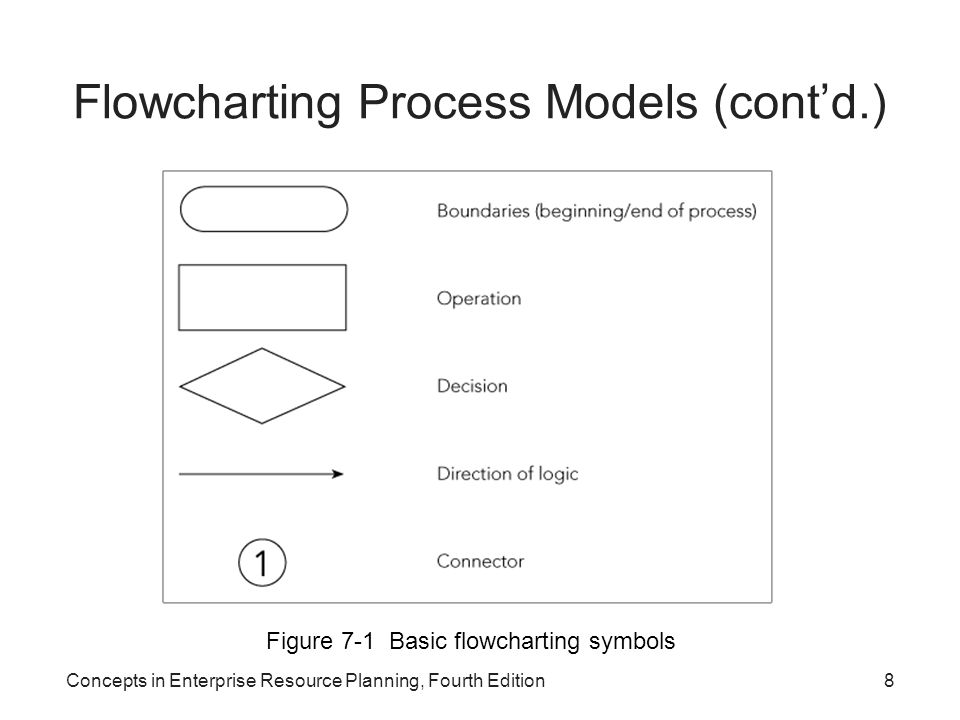 Concepts in Enterprise Resource Planning, Fourth Edition8 Flowcharting Process Models (cont'd.) Figure 7-1 Basic flowcharting symbols