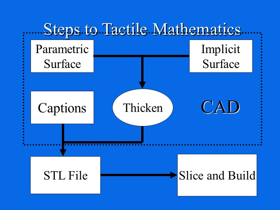 Parametric Surface Implicit Surface Thicken STL File Steps to Tactile Mathematics Slice and Build Captions CAD
