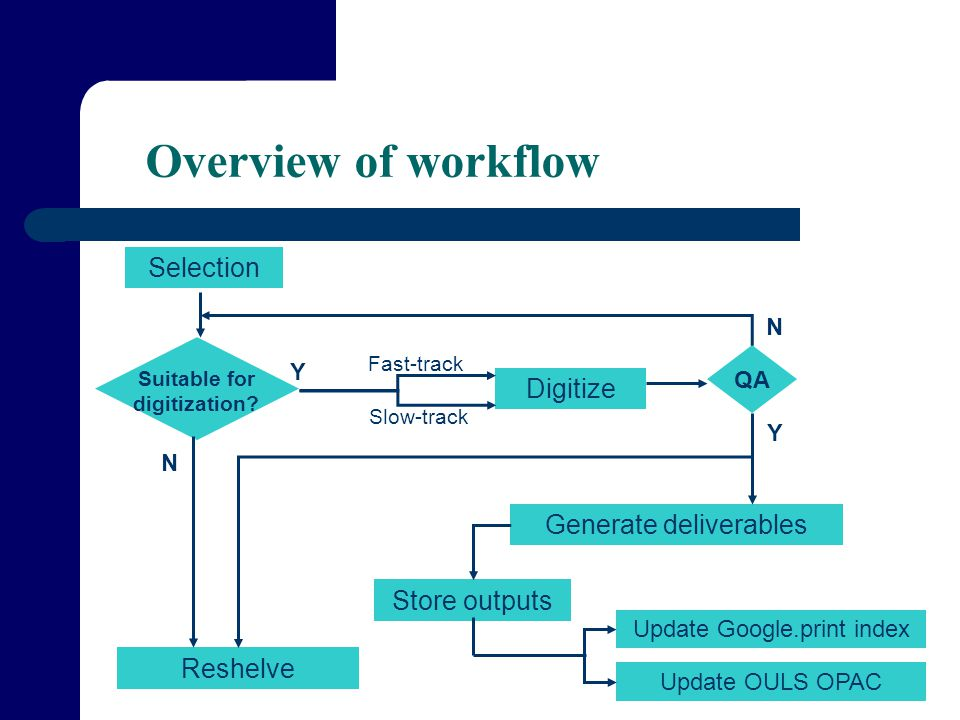 FIBS 25/01/07 Overview of workflow Selection Suitable for digitization.