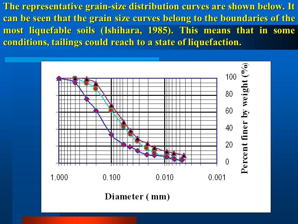 The representative grain-size distribution curves are shown below.