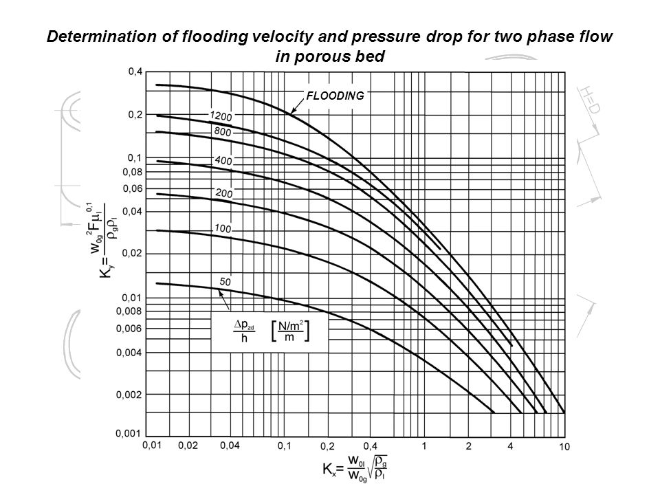 FLOODING Determination of flooding velocity and pressure drop for two phase flow in porous bed