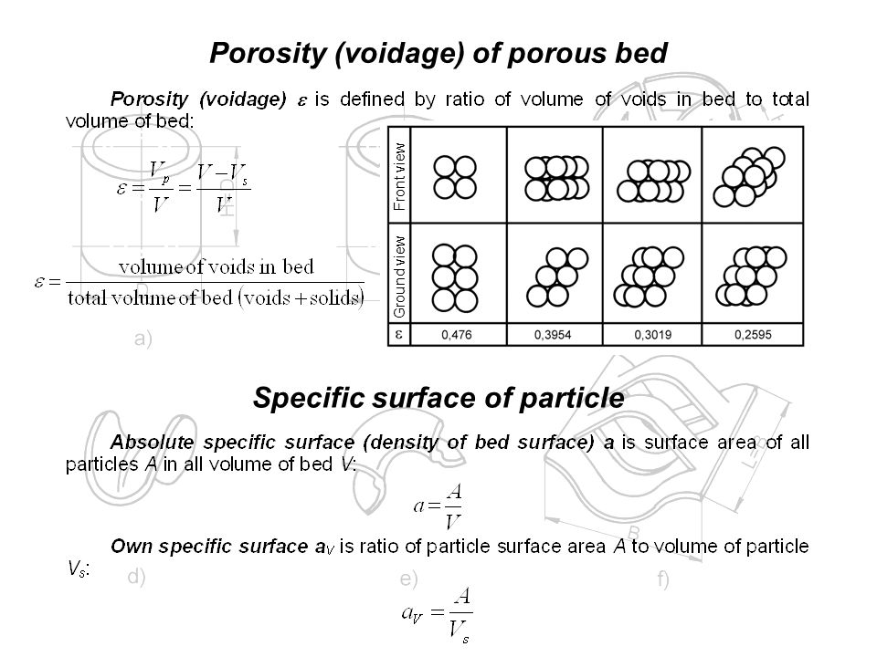 Porosity (voidage) of porous bed Specific surface of particle Ground view Front view