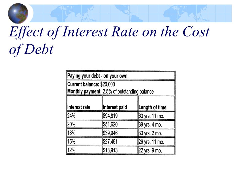 Effect of Interest Rate on the Cost of Debt