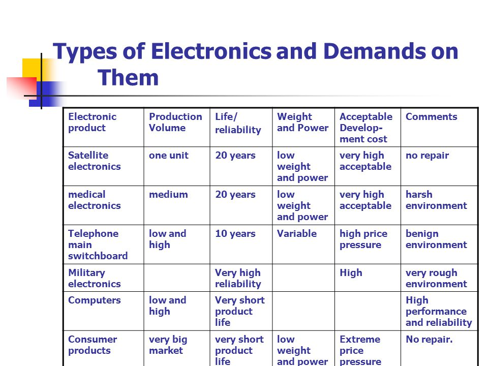 Types of Electronics and Demands on Them CommentsAcceptable Develop- ment cost Weight and Power Life/ reliability Production Volume Electronic product