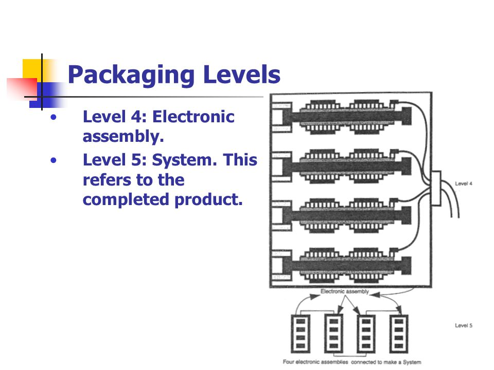 Thermal Packaging, Future Forecasting Future Thermal Packaging Needs -Higher Power Dissipation -Higher Volumetric Heat Density -Market-Driven Thermal Solutions -Air as the Ultimate Heat Sink -Environmentally-Friendly Design Future Thermal Packaging Solutions -Thermo-fluid Modeling Tools -Integrated Packaging CAD -Compact Heat Exchanger Technology -Design for Manufacturability/Sustainability - Commodity Refrigeration Technology -Thermal Packaging Options and Trends