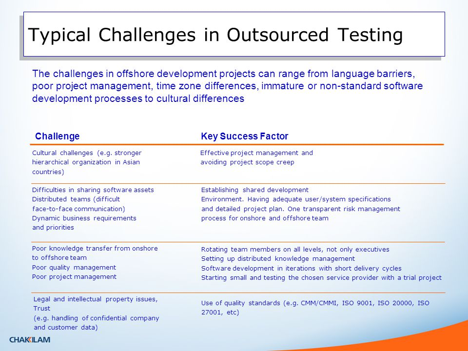 Typical Challenges in Outsourced Testing Effective project management and avoiding project scope creep Cultural challenges (e.g.